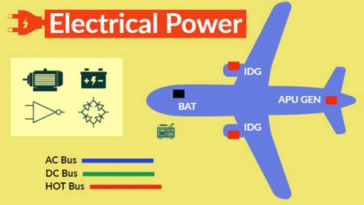Basic types and parameters of aircraft power supply system